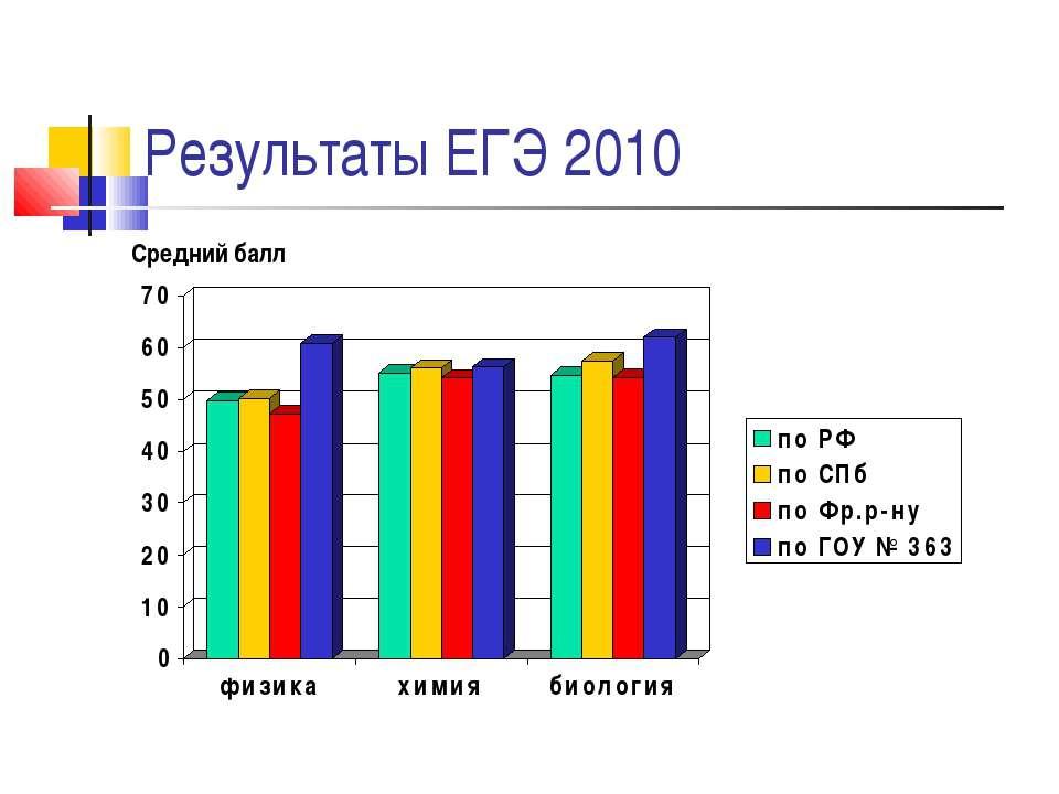 Результаты ЕГЭ 2010 Средний балл