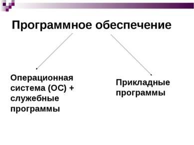 Программное обеспечение Операционная система (ОС) + служебные программы Прикл...