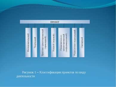 Рисунок 1 – Классификация проектов по виду деятельности ПРОЕКТ