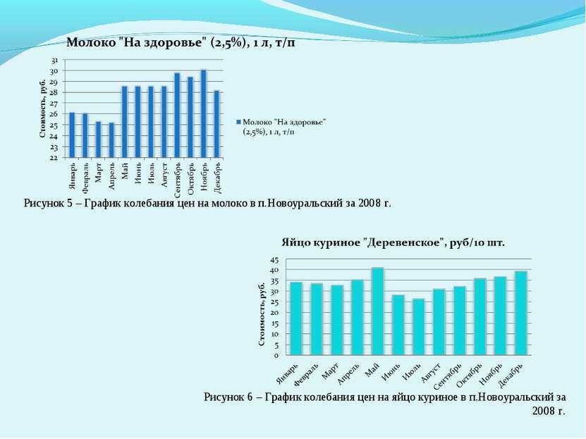 Рисунок 5 – График колебания цен на молоко в п.Новоуральский за 2008 г. Рисун...