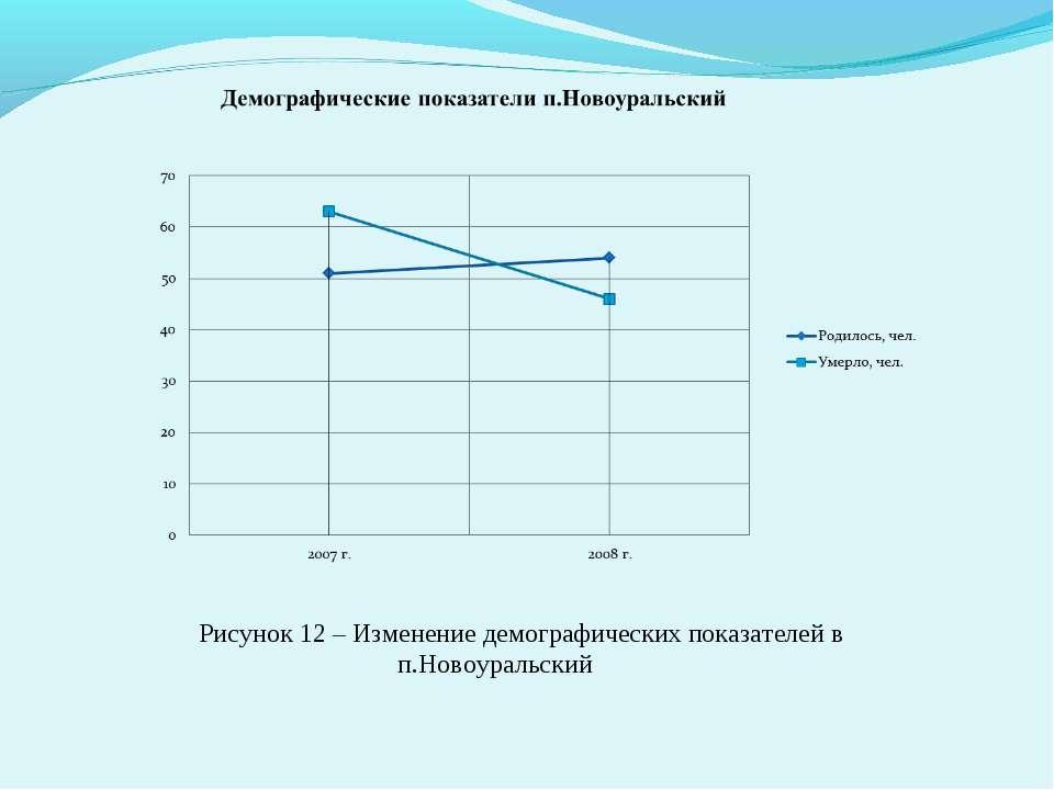 Рисунок 12 – Изменение демографических показателей в п.Новоуральский