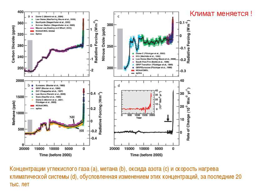 Климат меняется ! Концентрации углекислого газа (a), метана (b), оксида азота...