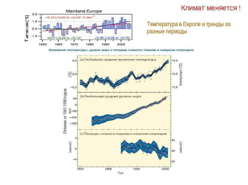 Климат меняется ! Температура в Европе и тренды за разные периоды