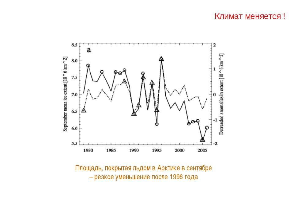 Климат меняется ! Площадь, покрытая льдом в Арктике в сентябре – резкое умень...