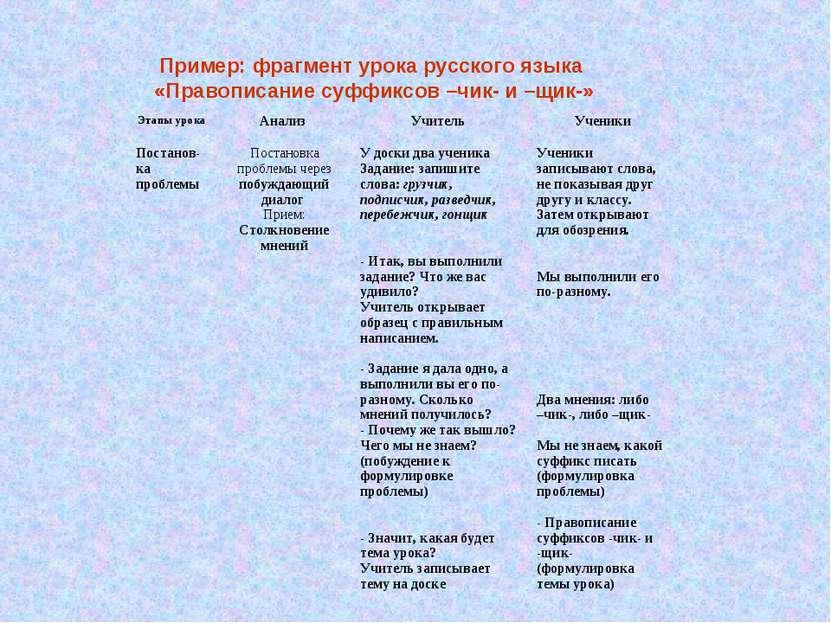 Пример: фрагмент урока русского языка «Правописание суффиксов –чик- и –щик-» ...