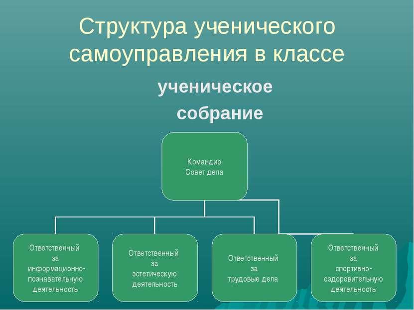 Структура ученического самоуправления в классе ученическое собрание