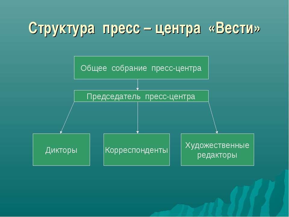 Структура пресс – центра «Вести» Общее собрание пресс-центра Председатель пре...