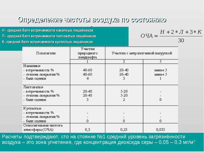 Определение чистоты воздуха по состоянию лишайников Н - средний балл встречае...