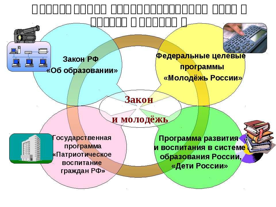 Современная законодательная база о досуге молодёжи Закон РФ «Об образовании» ...