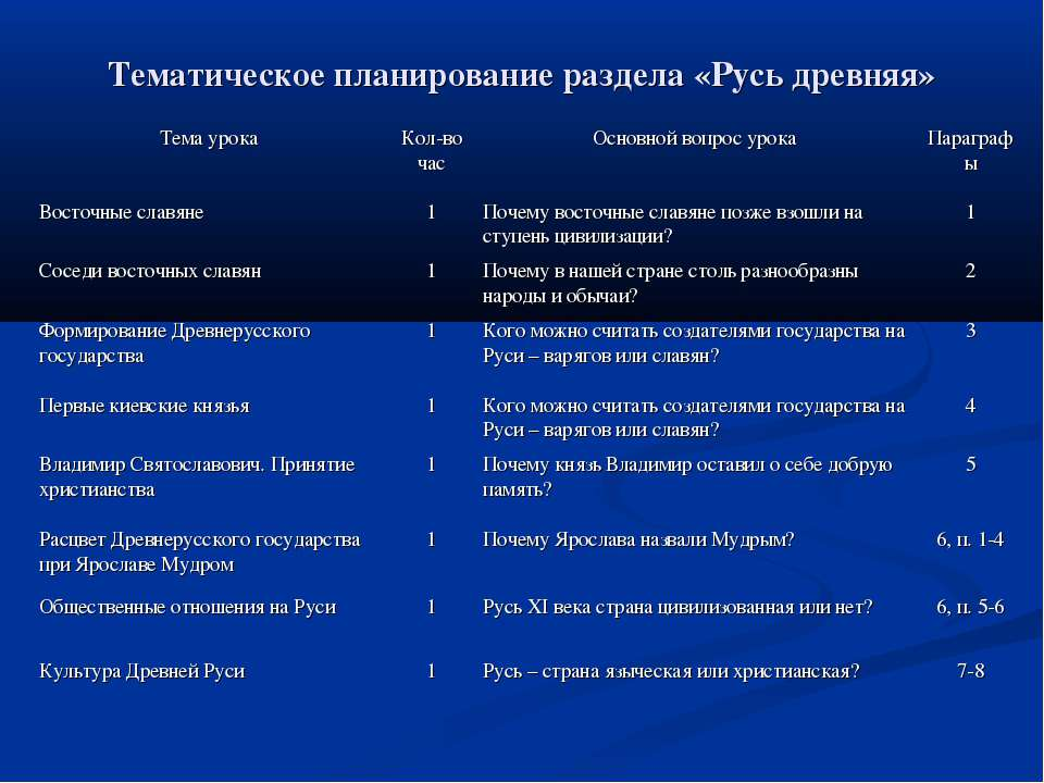 Тематическое планирование раздела «Русь древняя»