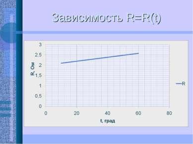 Зависимость R=R(t)