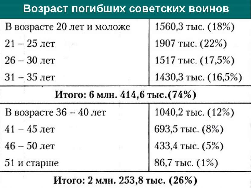 Возраст погибших советских воинов