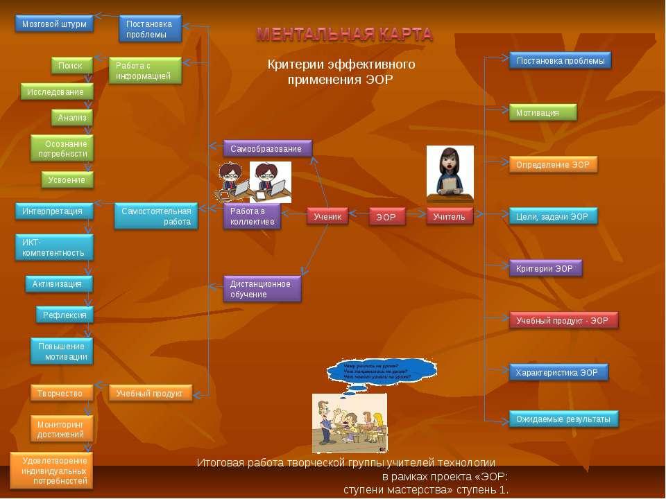 Итоговая работа творческой группы учителей технологии в рамках проекта «ЭОР: ...