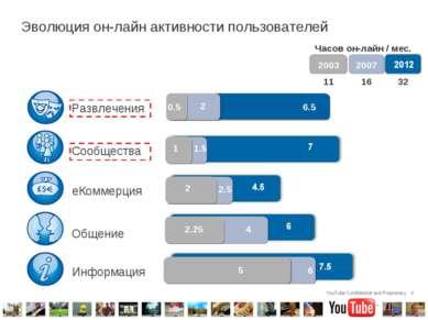* Эволюция он-лайн активности пользователей Информация Общение еКоммерция Соо...