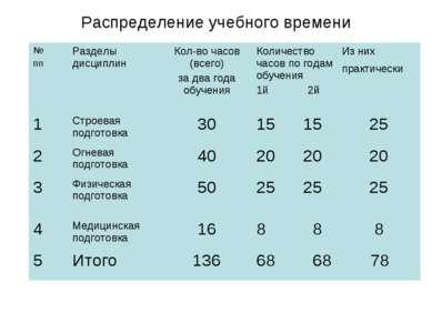 Распределение учебного времени № пп Разделы дисциплин Кол-во часов (всего) за...