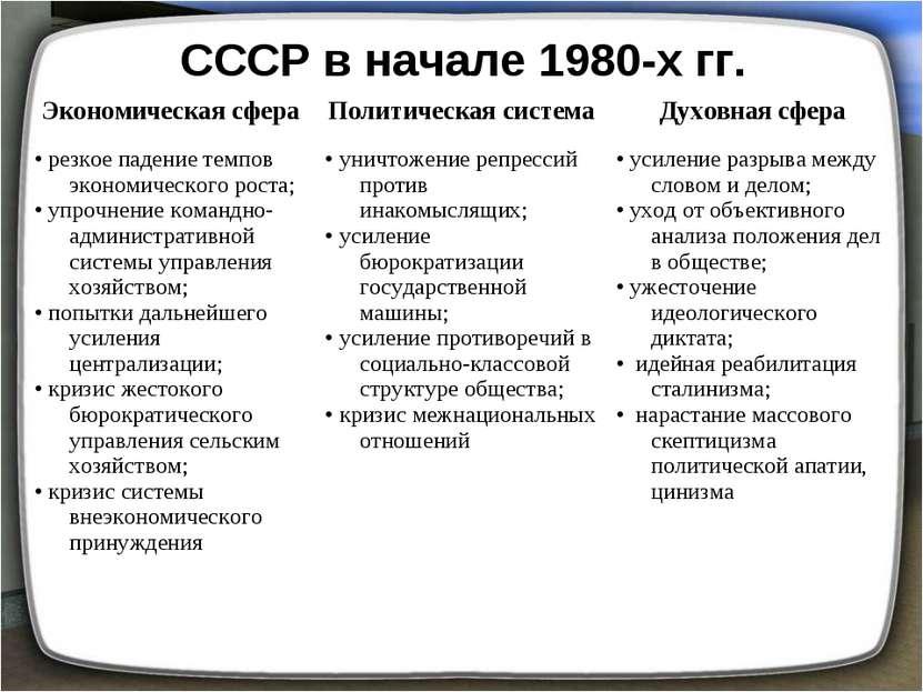 СССР в начале 1980-х гг.