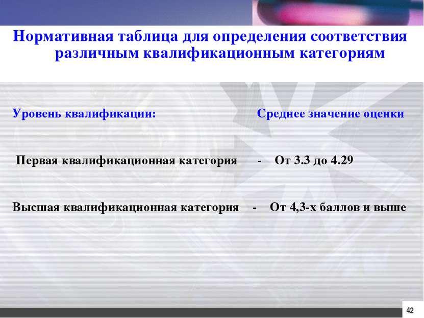 42 Нормативная таблица для определения соответствия различным квалификационны...