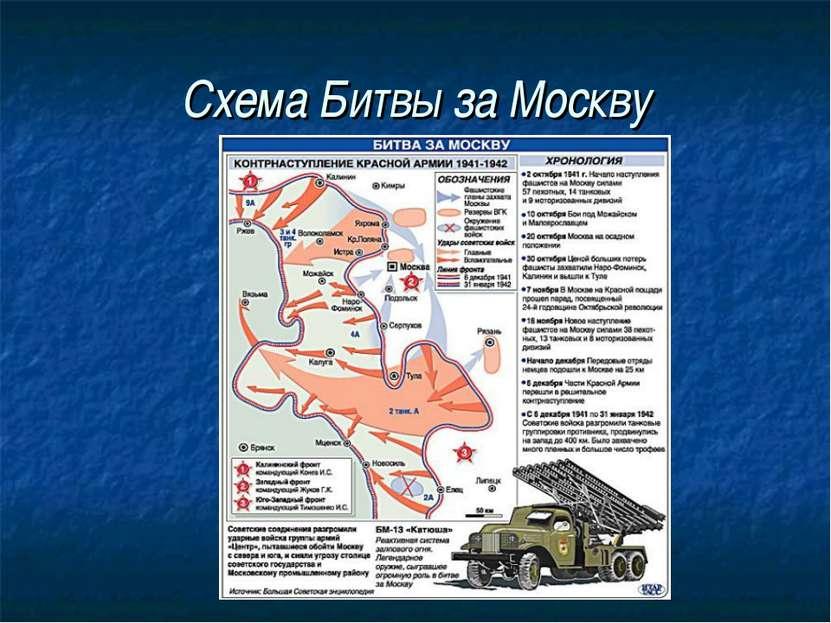 Схема Битвы за Москву
