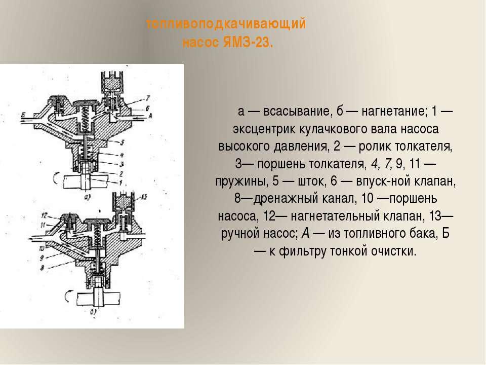 топливоподкачивающий насос ЯМЗ-23. а — всасывание, б — нагнетание; 1 — эксцен...