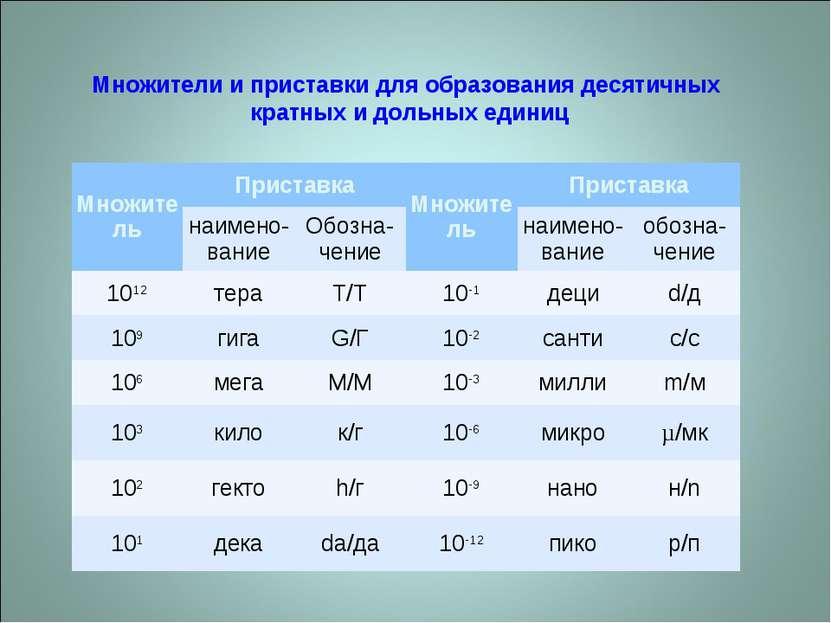 Множители и приставки для образования десятичных кратных и дольных единиц Мно...