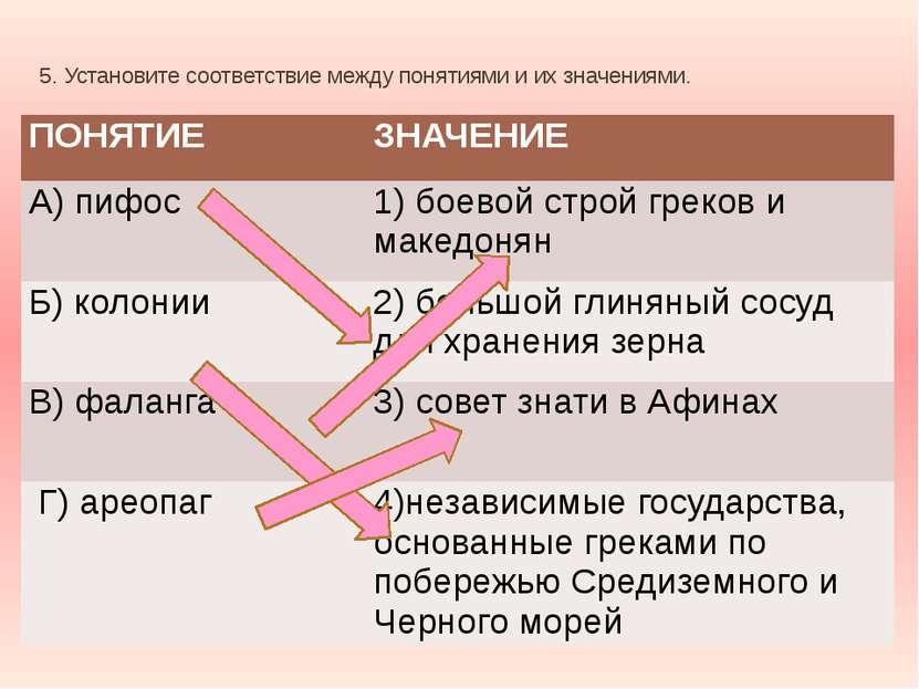 5. Установите соответствие между понятиями и их значениями. ПОНЯТИЕ ЗНАЧЕНИЕ ...
