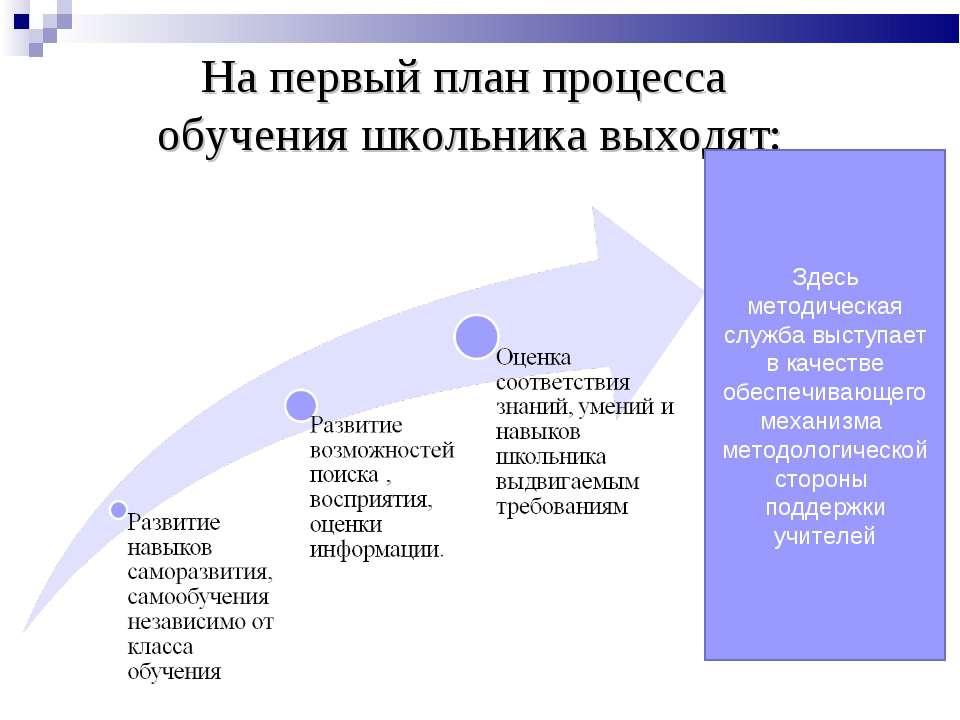 На первый план процесса обучения школьника выходят: Здесь методическая служба...