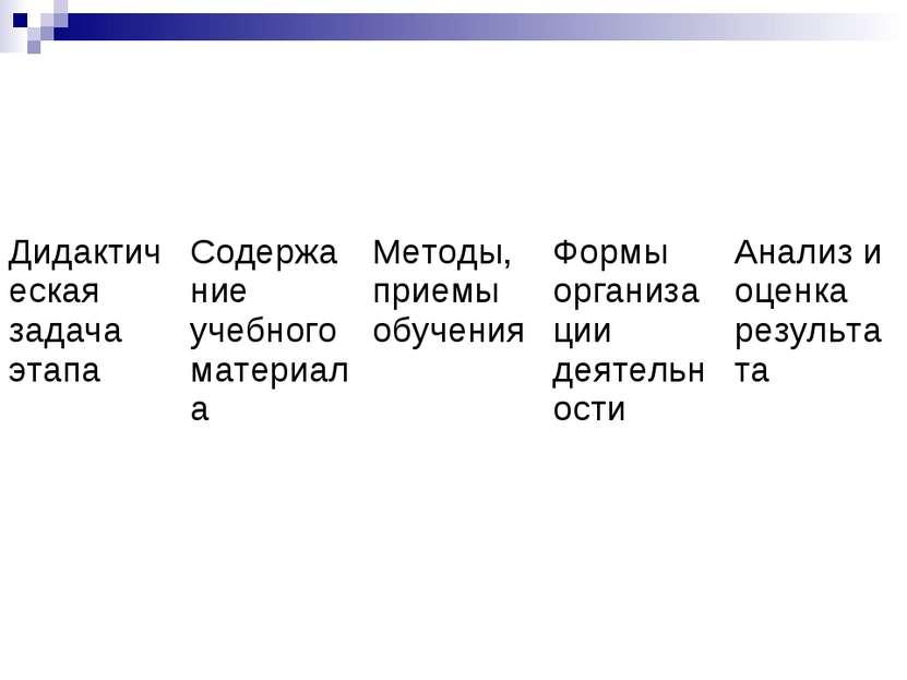 Дидактическая задача этапа Содержание учебного материала Методы, приемы обуче...