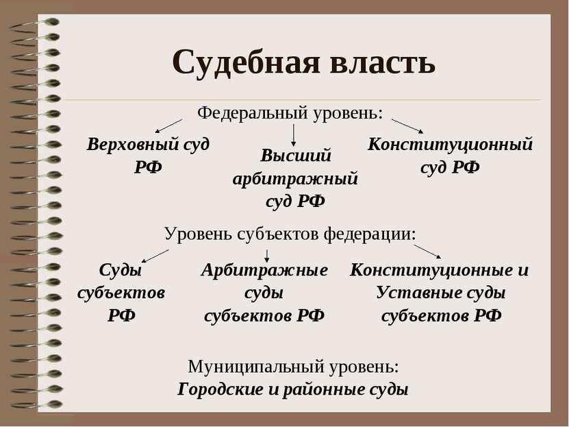 Судебная власть Федеральный уровень: Верховный суд РФ Конституционный суд РФ ...