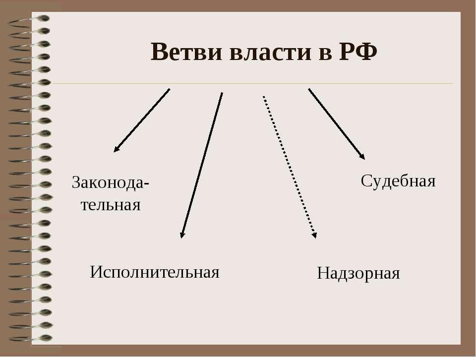 Ветви власти в РФ Законода-тельная Исполнительная Судебная Надзорная