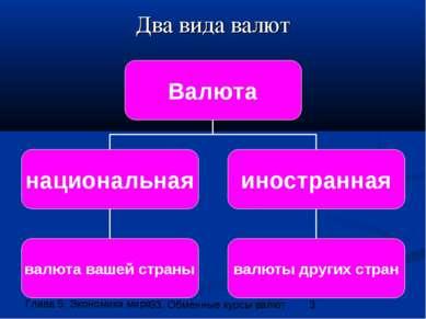 Два вида валют 33. Обменные курсы валют