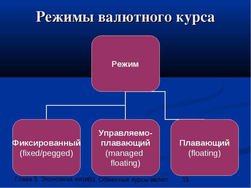 Режимы валютного курса 33. Обменные курсы валют