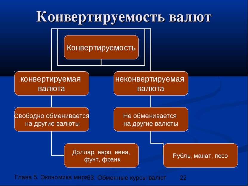 Конвертируемость валют 33. Обменные курсы валют