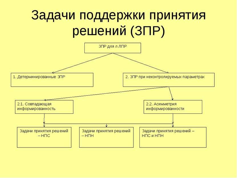 Задачи поддержки принятия решений (ЗПР)
