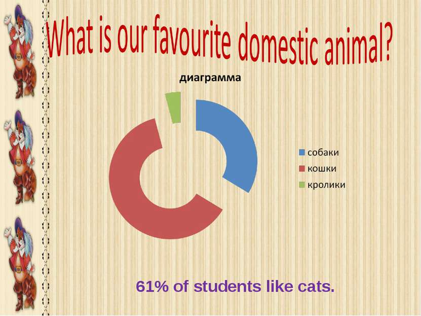 61% of students like cats.