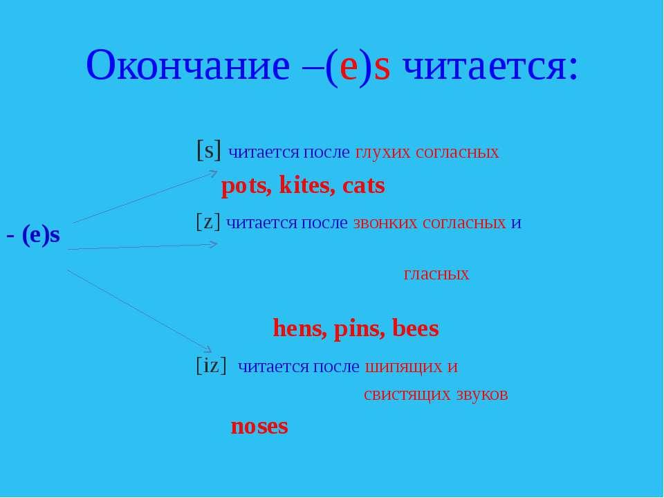 Окончание –(e)s читается: [s] читается после глухих согласных pots, kites, ca...