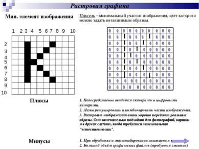 Растровая графика Мин. элемент изображения Пиксель – минимальный участок изоб...