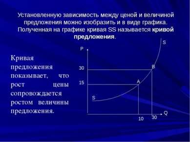 Установленную зависимость между ценой и величиной предложения можно изобразит...