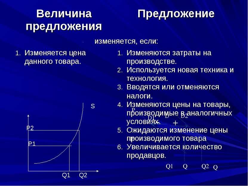 Р Q + - D1 D D2 P Q1 Q Q2 P1 P2 Q1 Q2 S Величина предложения Предложение изме...