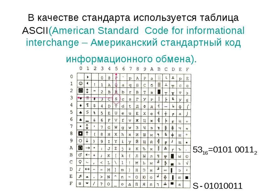 В качестве стандарта используется таблица ASCII(American Standard Code for in...