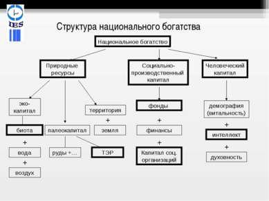 Структура национального богатства Национальное богатство Природные ресурсы Со...