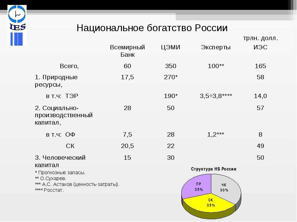 * Прогнозные запасы. ** О.Сухарев. *** А.С. Астахов (ценность-затраты). **** ...