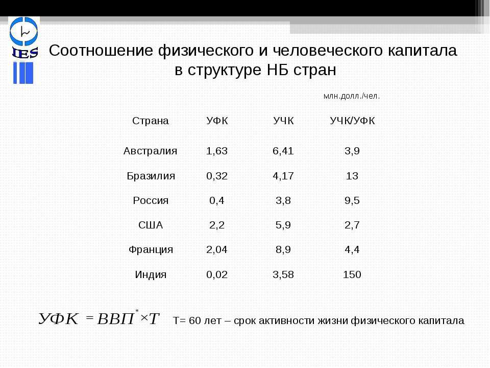 Т= 60 лет – срок активности жизни физического капитала Соотношение физическог...