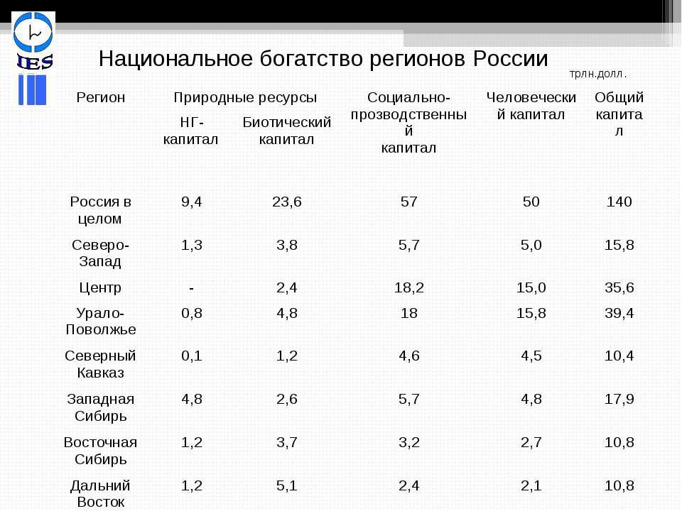 трлн.долл. Национальное богатство регионов России Регион Природные ресурсы Со...