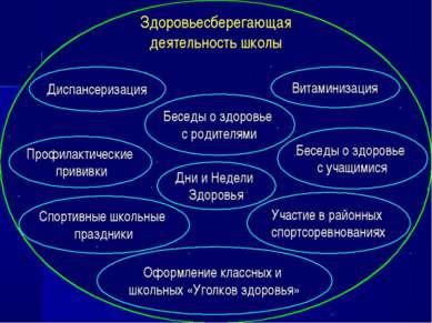 Здоровьесберегающая деятельность школы Профилактические прививки Дни и Недели...