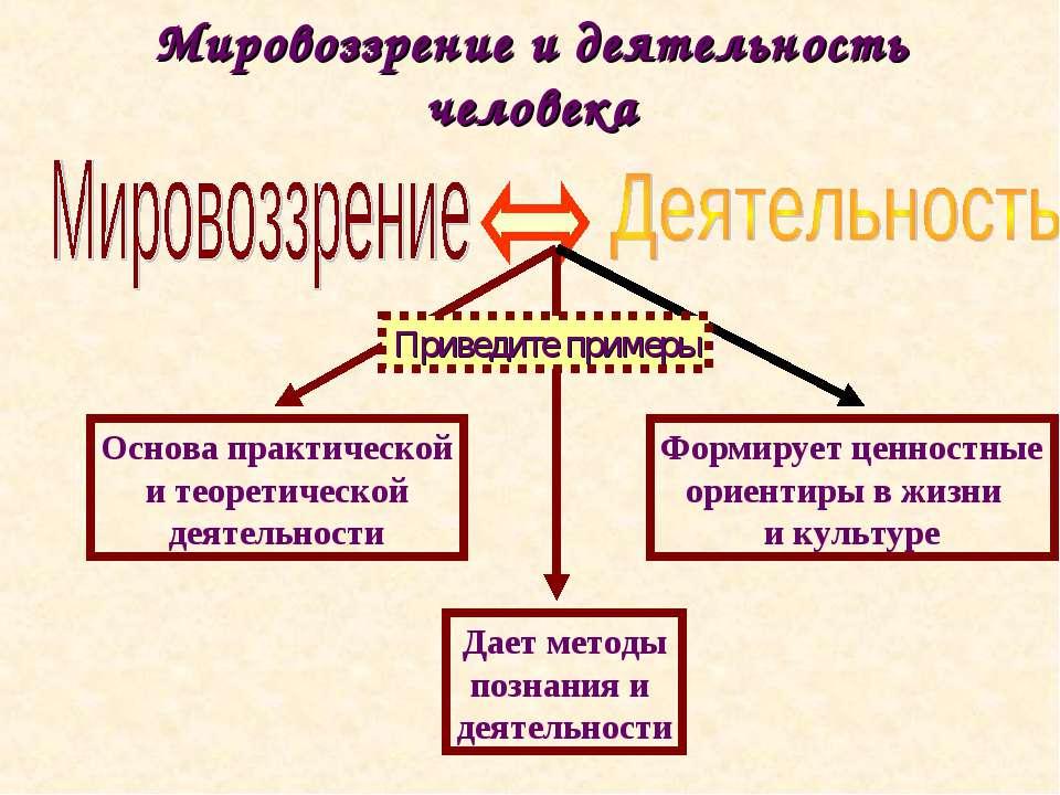 Мировоззрение и деятельность человека Приведите примеры
