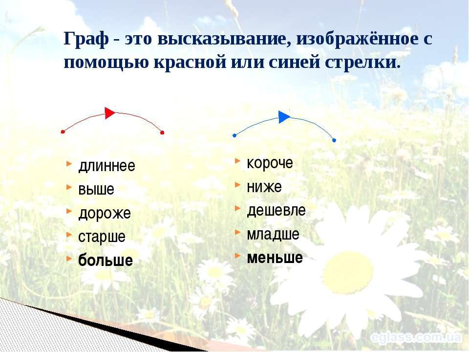 Граф - это высказывание, изображённое с помощью красной или синей стрелки. дл...