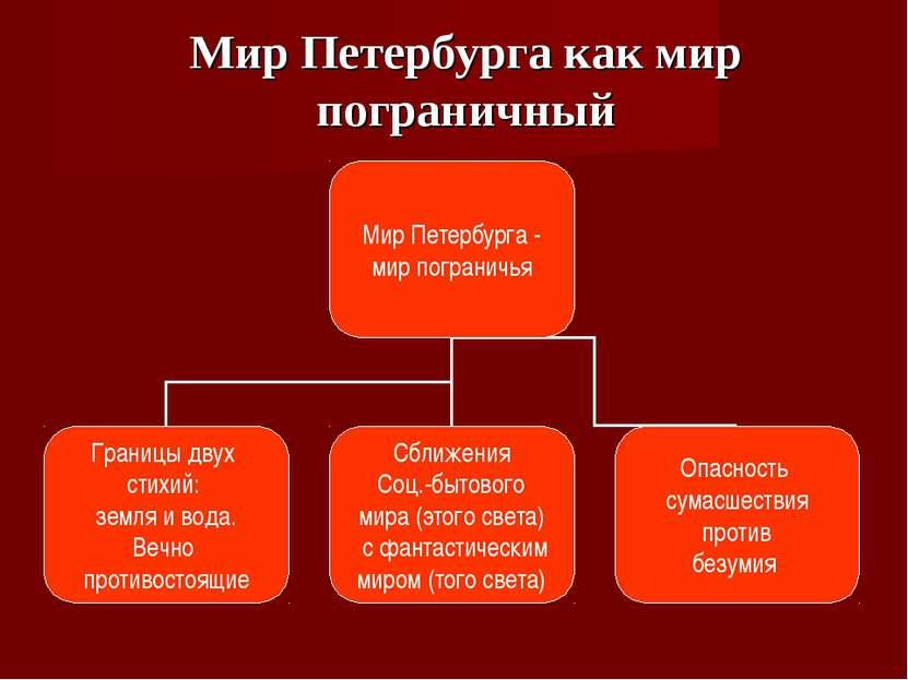 Мир Петербурга как мир пограничный