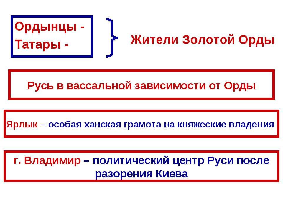 Ордынцы - Татары - Жители Золотой Орды Русь в вассальной зависимости от Орды ...