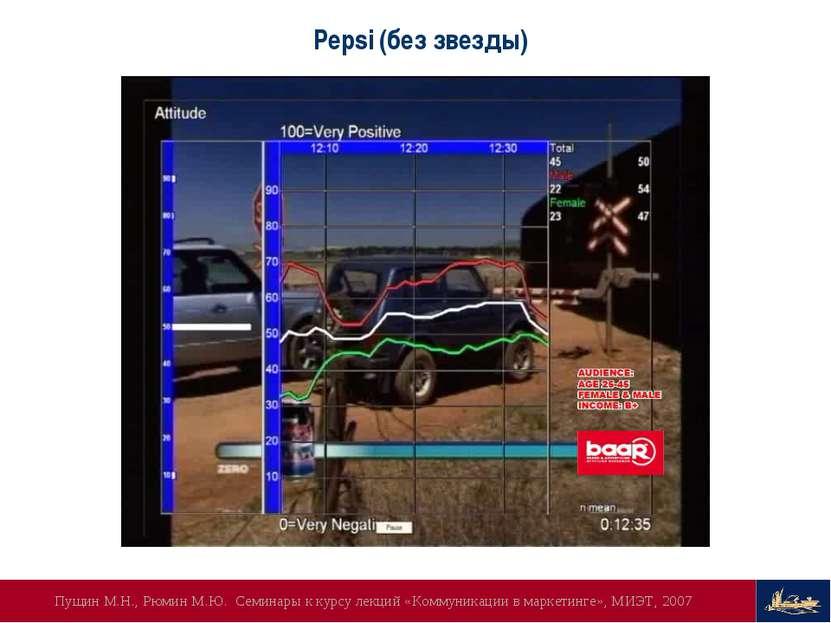 Pepsi (без звезды) Пущин М.Н., Рюмин М.Ю. Семинары к курсу лекций «Коммуникац...
