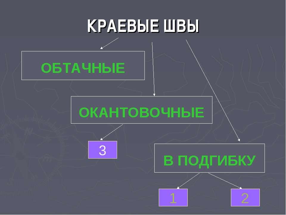 КРАЕВЫЕ ШВЫ В ПОДГИБКУ ОКАНТОВОЧНЫЕ ОБТАЧНЫЕ 1 2 3